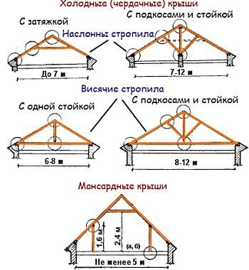 Крыша двухскатная для гаража своими руками