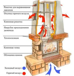 Строение камина для загородного дома