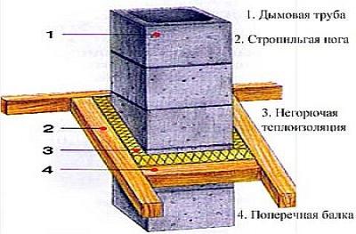Как вывести трубу из бани через крышу дома