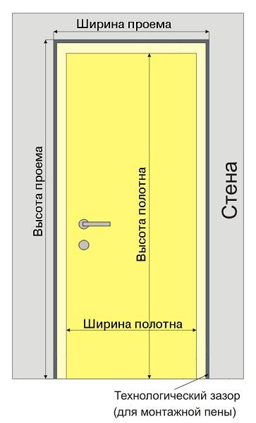 Высота дверного проема без проблем измеряется самостоятельно
