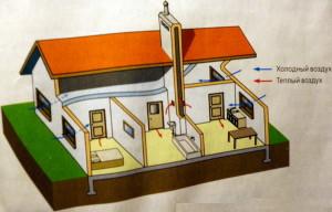 Как спроектировать вентиляцию в частном доме